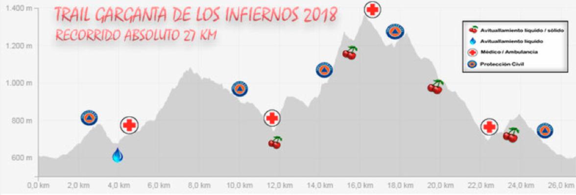 De Alhaurín Al Jerte, Segunda Parada De La Copa De España De Carreras Por Montaña En Línea FEDME - Gran Premio TUGA
