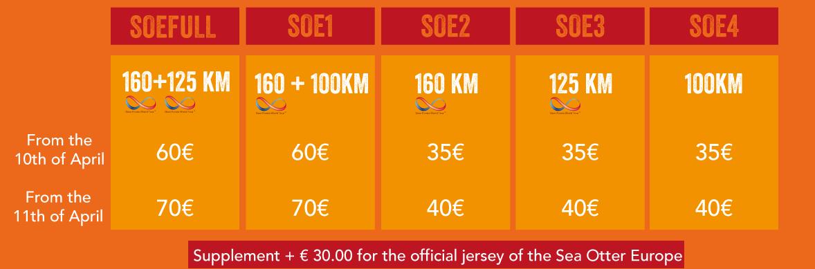 3 semaines avant la hausse des prix de la cyclosportive Sea Otter Europe