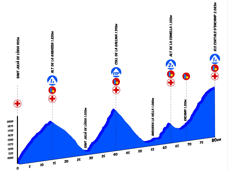 Purito 2016 - recorregut 80kms