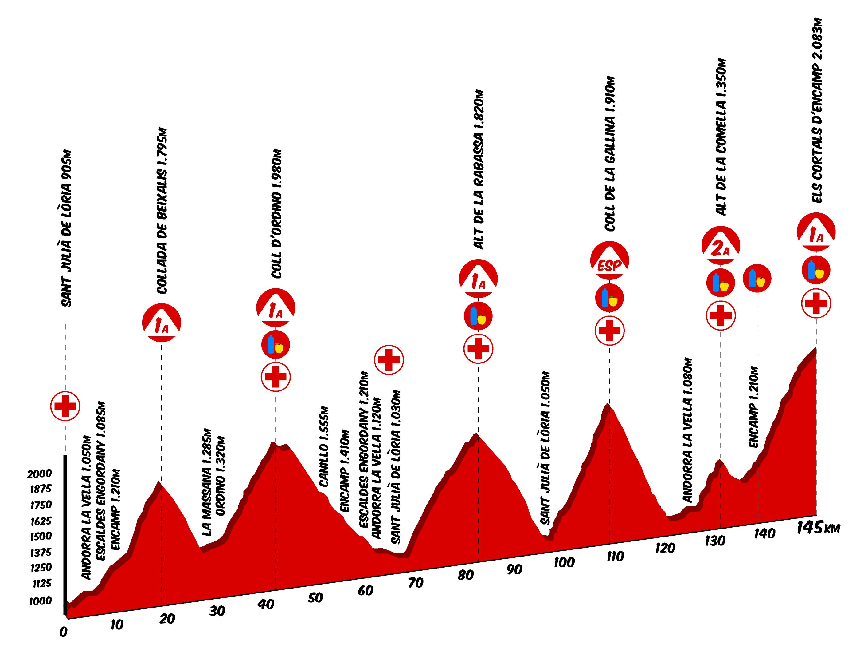 Purito 2016 - recorregut 145kms